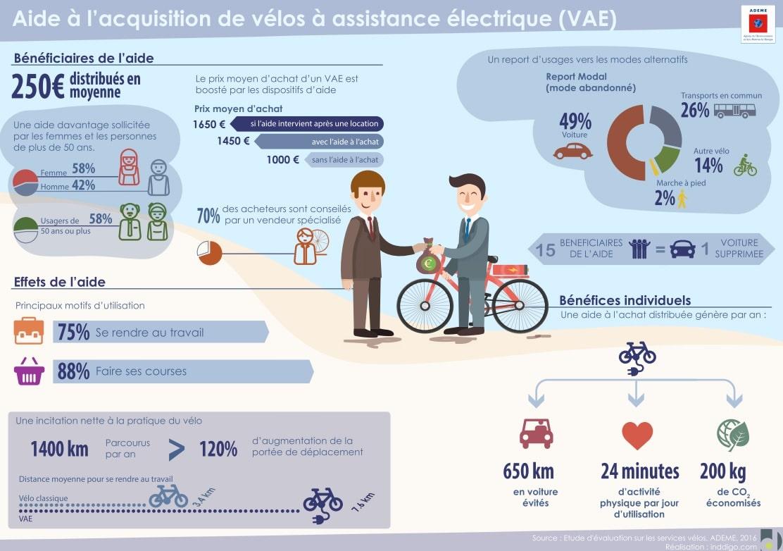 Petit récapitulatif des aides à l'achat d'un vélo électrique